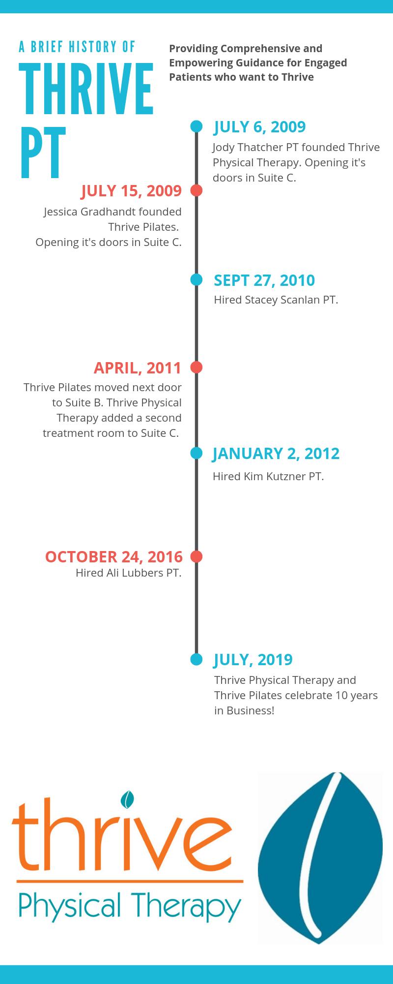 thrive pt timeline