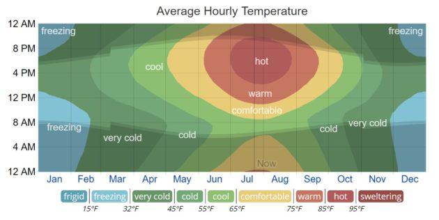 Average Hourly Temperatures Boise
